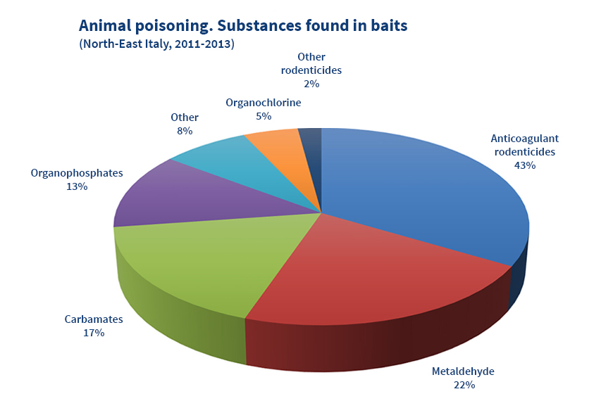 Animal poisoning. Substances-found in baits