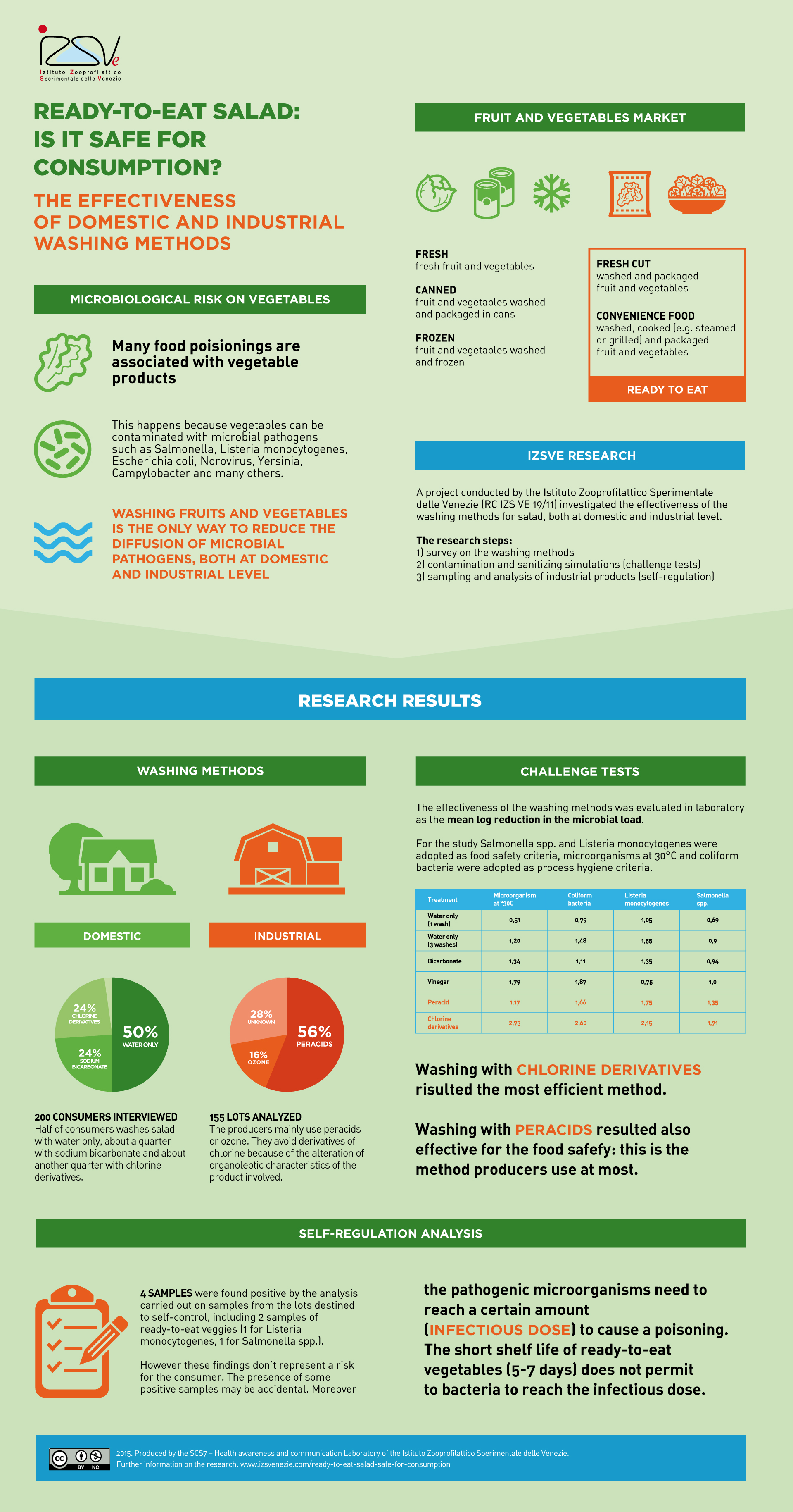 Ready-to-eat salad: is it safe for consumption? The effectiveness of the washing methods [infographic]