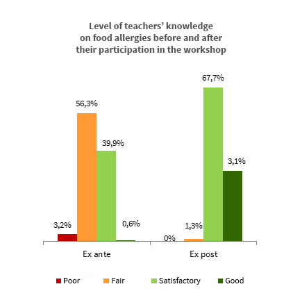 Level of teachers' knowledge on food allergies before and after their participation in the workshop.
