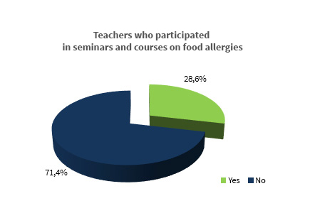 Teachers who participated in seminars and courses on food allergies