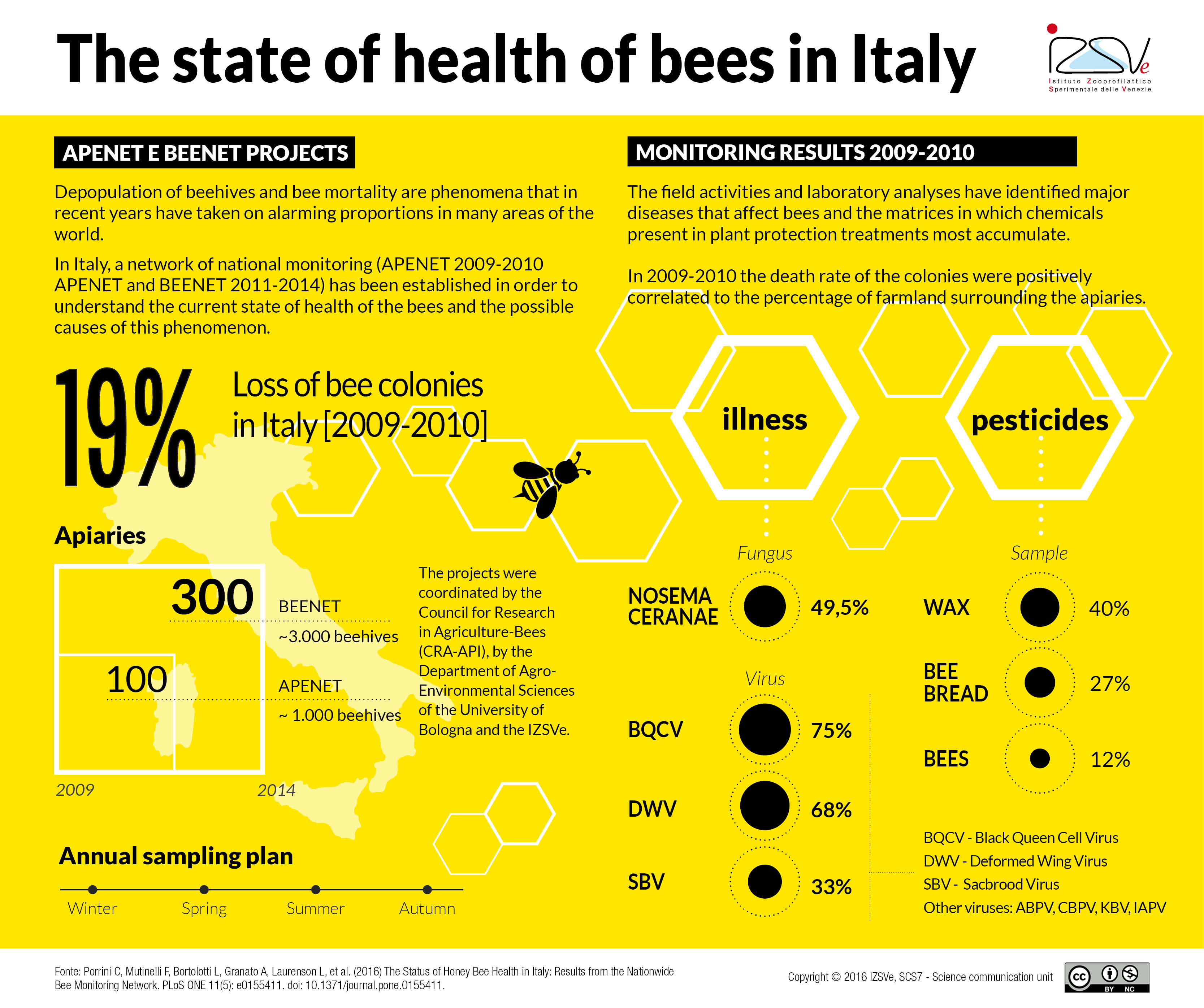 The state of bee health in Italy. National monitoring results.