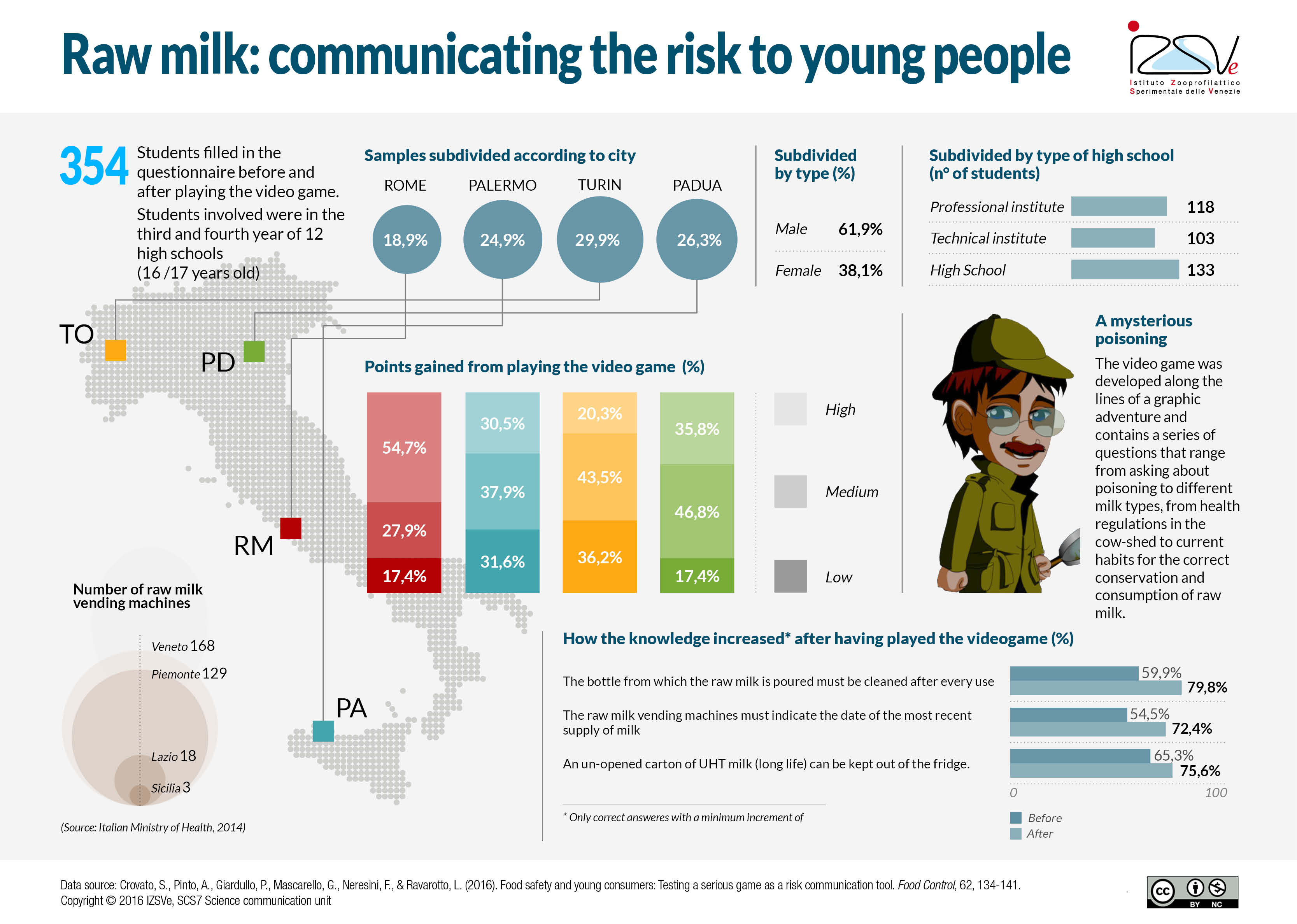 Raw milk, an online videogame to communicate the risk to young people [Infographic]