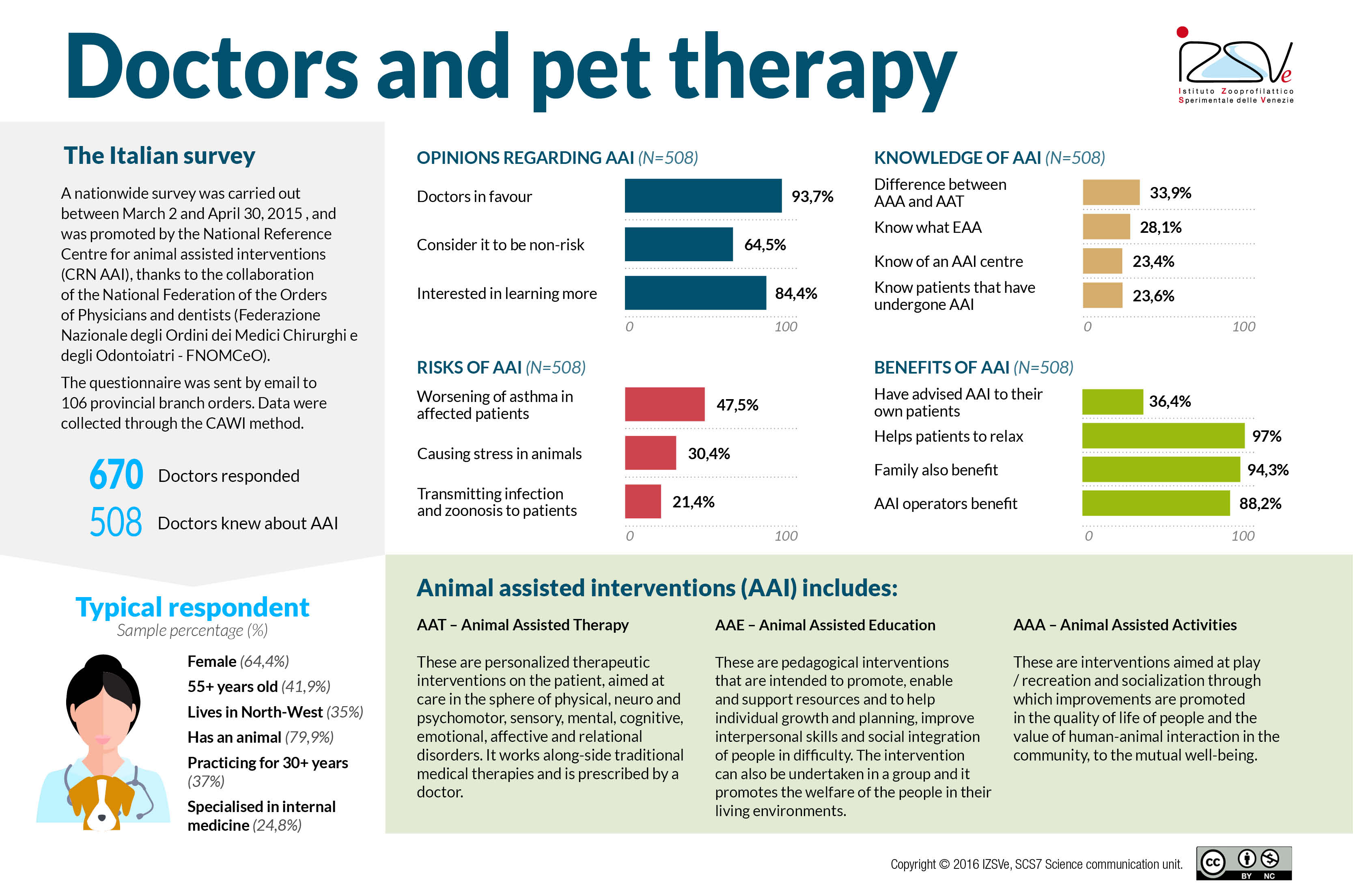 Doctors and Animal Assisted Interventions: first results of the nationwide survey