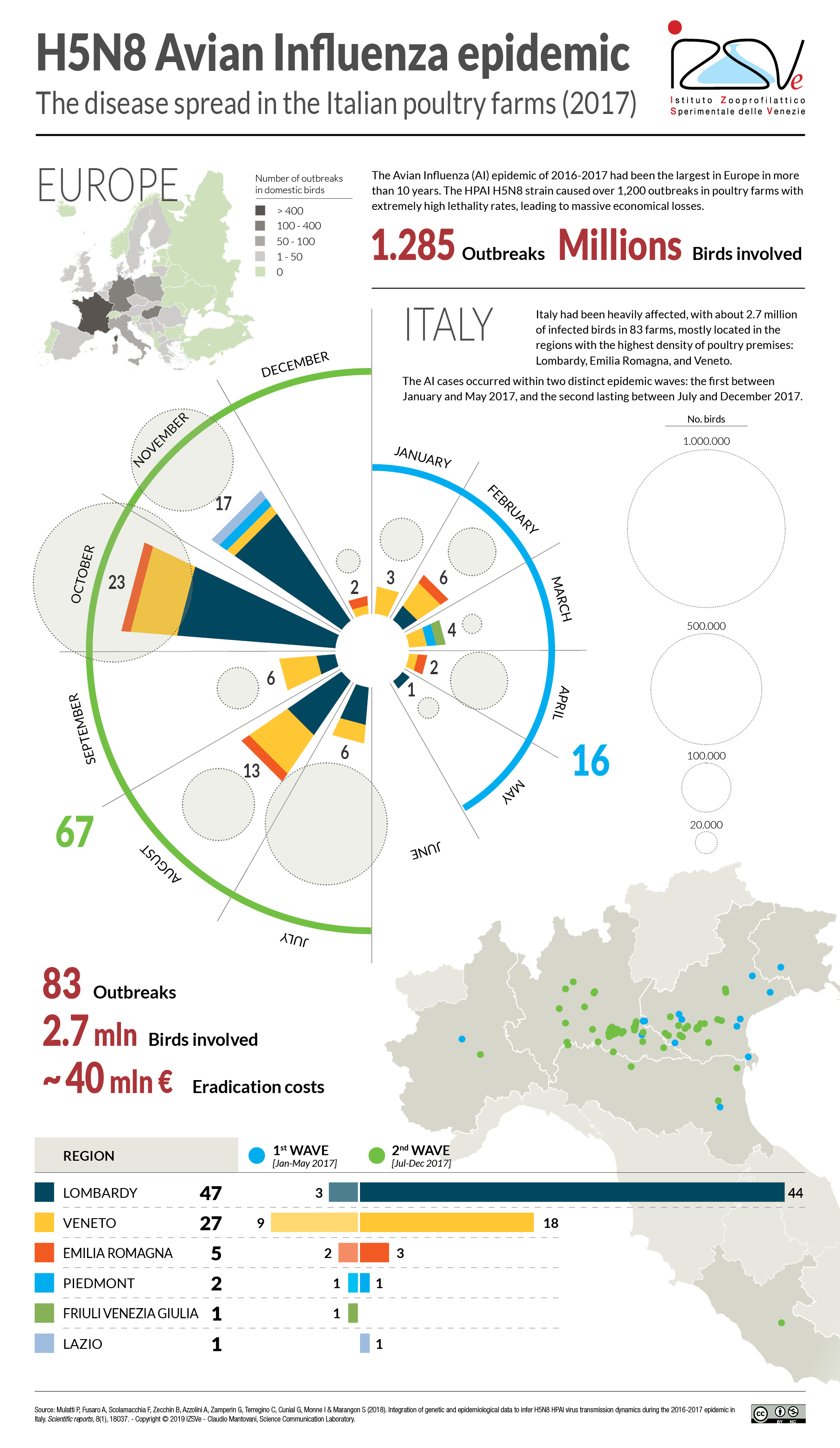 Integration of genetic and epidemiological data during the 2016-2017 avian influenza epidemic in Italy | Infographic
